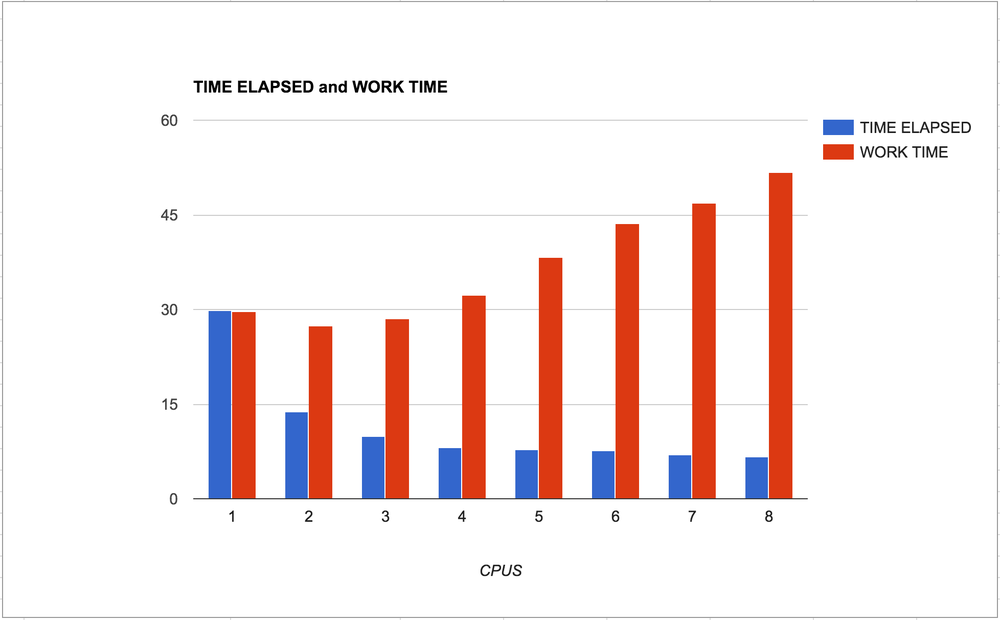 Time elapsed vs. work time